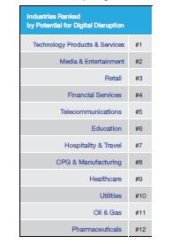 GCDBT Rankings