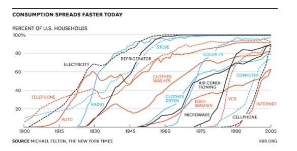 speed of innovation disemination