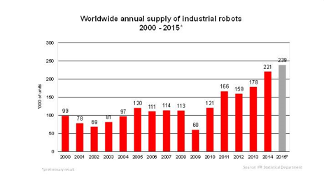 global annual shipments of industrial robots