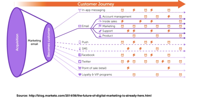 digital-marketing-journey-map